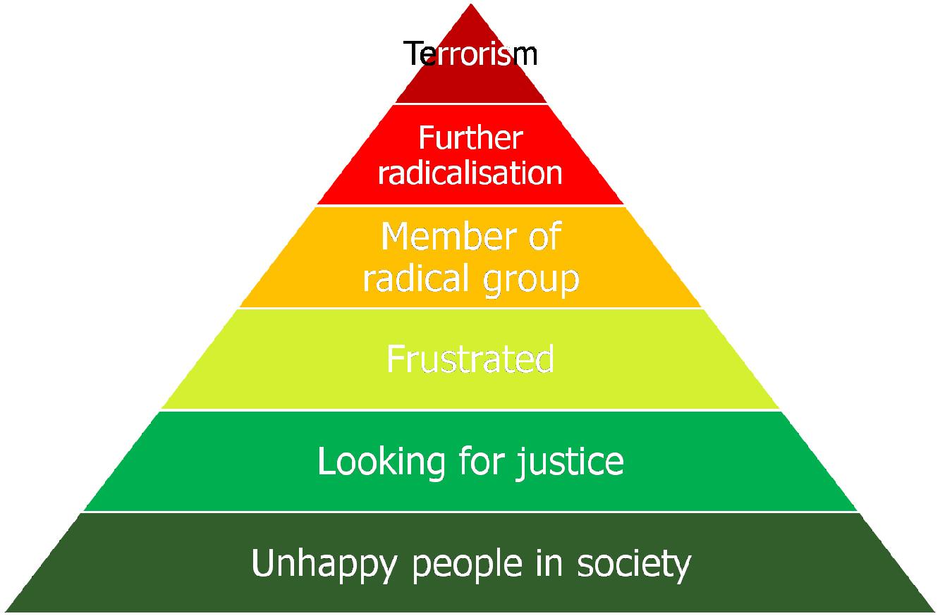 terrorpyramide
